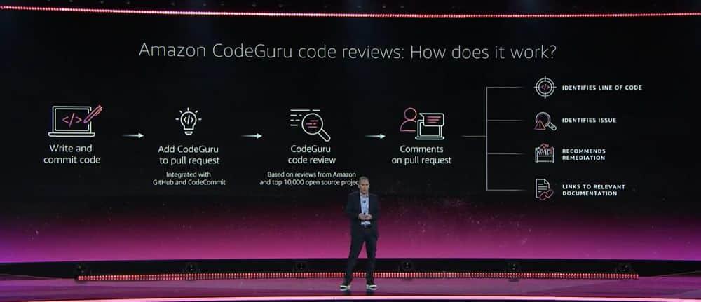 Amazon Code Guru