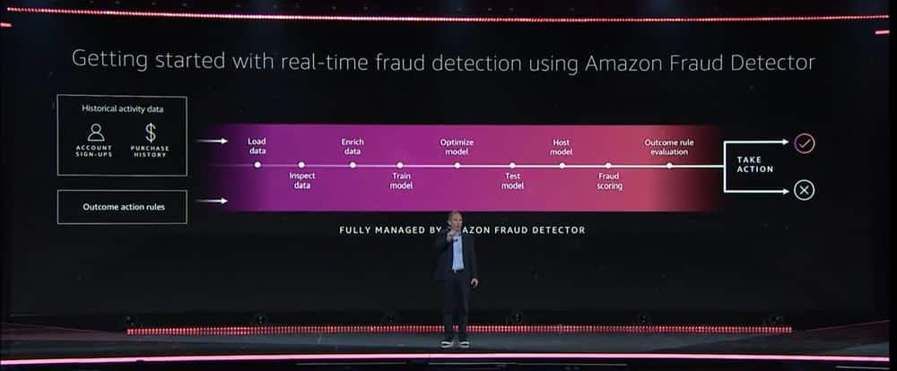 Amazon Fraud Detector