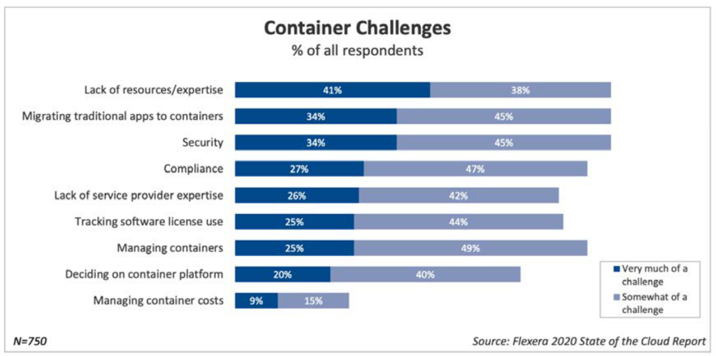 Container Challenges