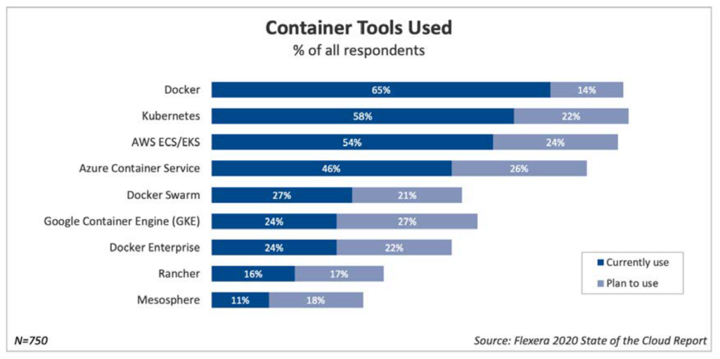 Container Tools Used