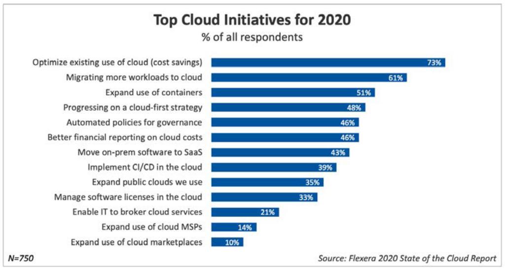 Top Cloud Initiatives